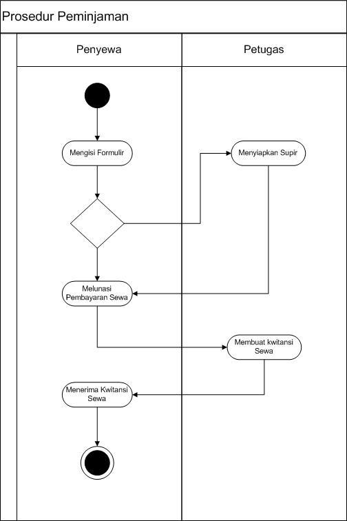 Prosedur penyewaan mobil pada pt bandi car alamcybers prosedur peminjaman ccuart Choice Image